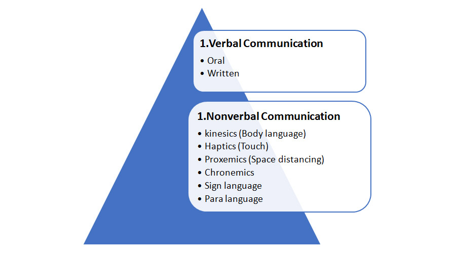 Types Of Communications Emom Kids Virtual Mother But what is one without the other? types of communications emom kids